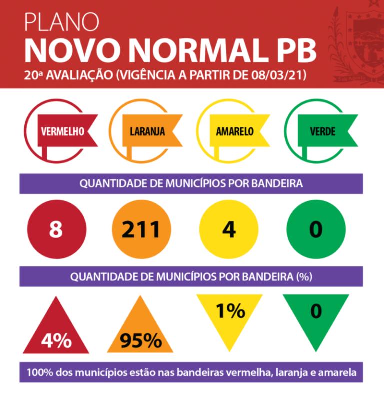 Situação piora e Plano Novo Normal aponta 211 municípios paraibanos em Bandeira Laranja